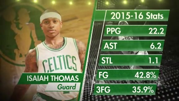 2015-16 Highlight Reel: Isaiah Thomas