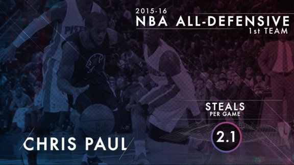 2015-16 NBA All-Defensive First Team: Chris Paul - 5/25/16