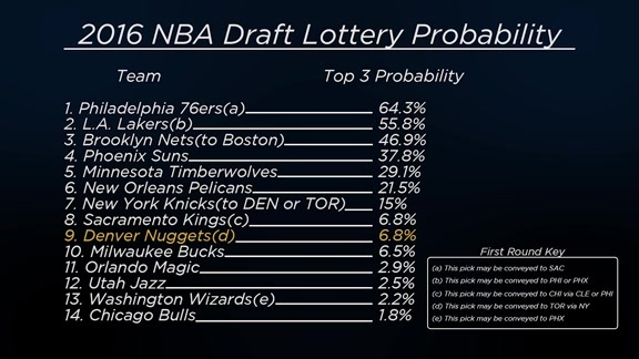 2016 Draft Lottery Explanation