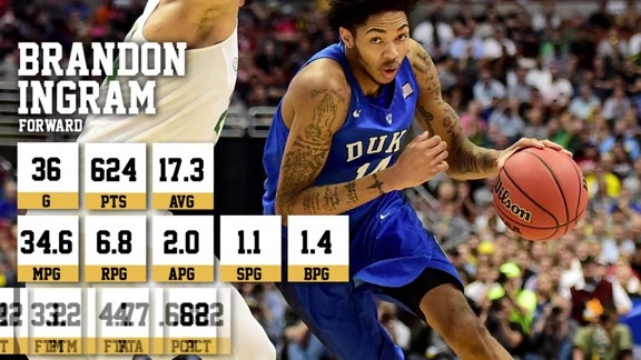 Prospect Analysis: Brandon Ingram