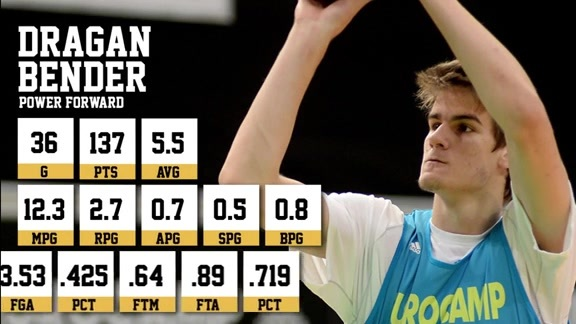 Prospect Analysis: Dragan Bender
