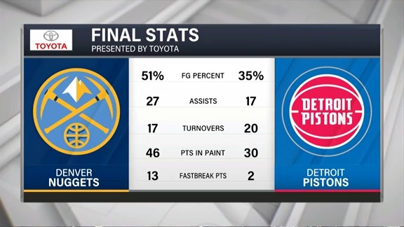 Toyota Game Recap: Nuggets at Pistons