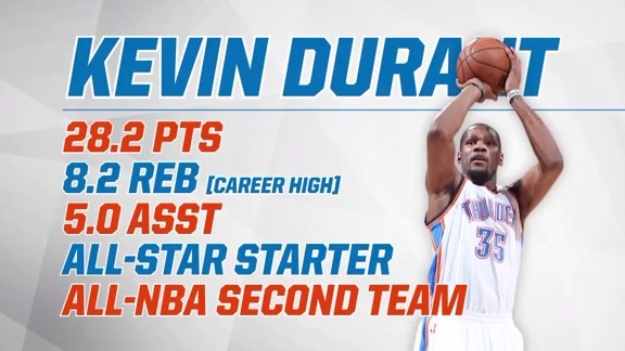 Durant Efficient in 2015-16